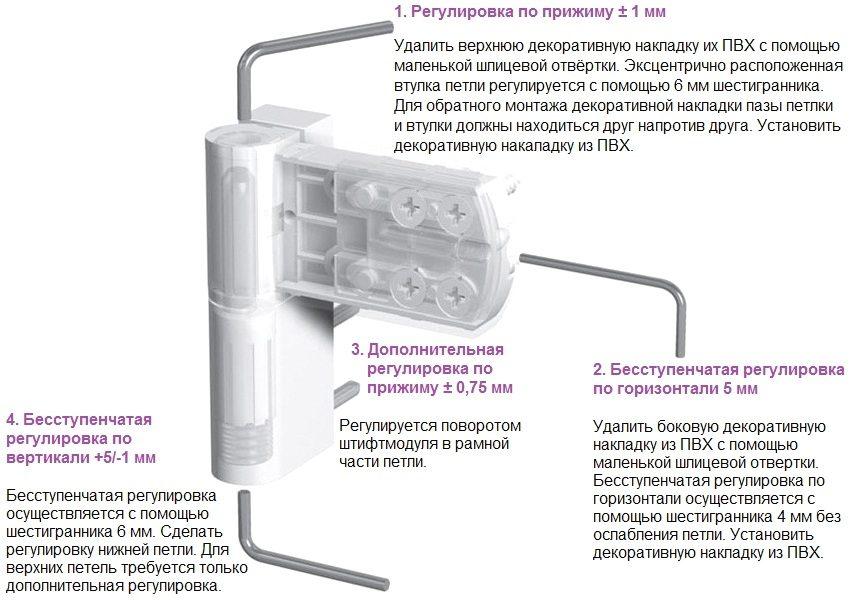 Схематическая инструкция для самостоятельного регулирования положения балконной двери