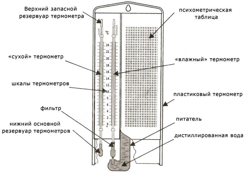 Устройство психрометрического гигрометра