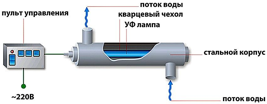 Схема работы уф-установки для очистки воды