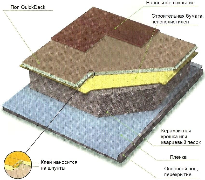 Схема обустройства пола с использованием плит ДСП производителя QuickDeck