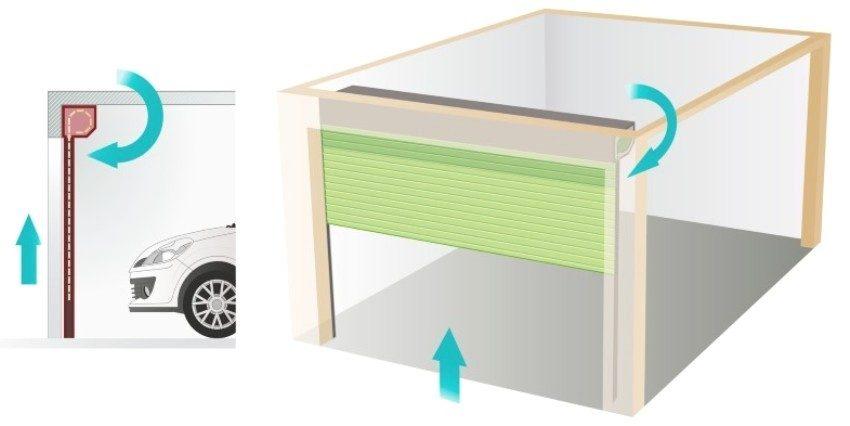 Схематическое изображение принципа работы гаражной роллеты