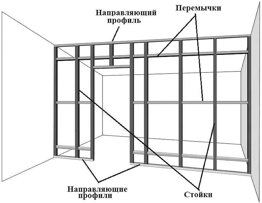 Схема устройства каркаса для гипсокартонной перегородки с дверным проемом