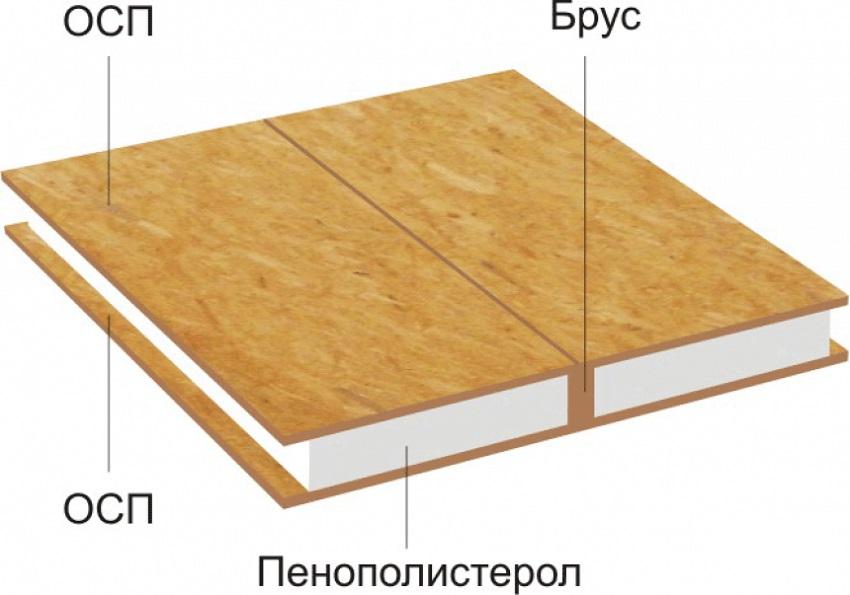 Основные составляющие СИП-панелей