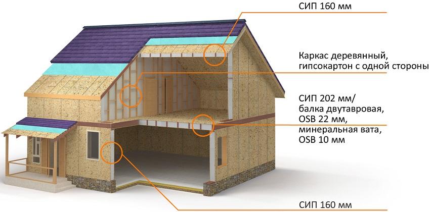 Резмеры СИП-панелей, которые используют для домокомплектов