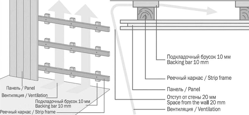 Схема монтажа панелей на стены (слева) и на потолок (справа)
