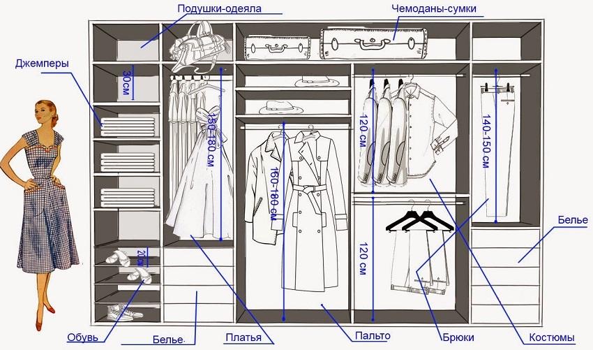 Схема размещения вещей в гардеробной в прихожей