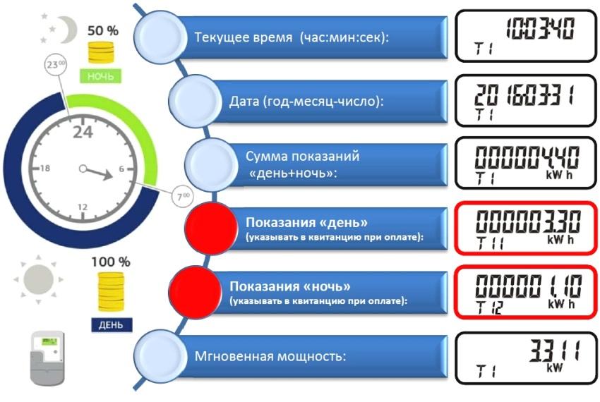 Первая цифра после Т показывает, в какой зоне суток происходит учет электроэнергии в момент просмотра (1 - в зоне день, 2 - в зоне ночь). Вторая цифра после Т показывает показания счетчика, которые нужно передавать в квитанцию при оплате (1 - день, 2 - ночь)