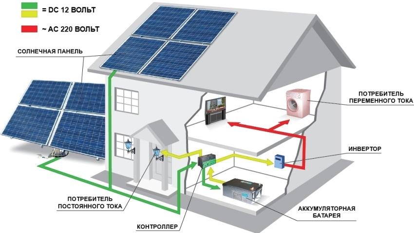 Солнечные батареи преобразовывают энергию солнечного света в электрическую энергию