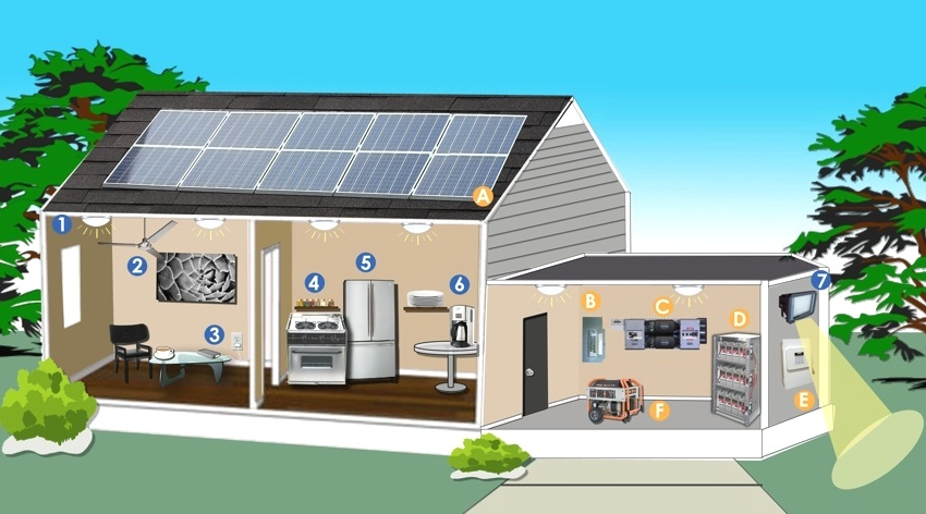 Электроснабжение дома с использованием солнечных батарей: 1 - LED-светильники, 2 - электровентилятор, 3 - зарядное устройство для телефона, 4 - маленькая электроплита, 5 - холодильник, 6 - внешнее освещение, А - солнечные фотоэлектрические панели, В - панель управления, С - инвертор + контроллер зарядки + счетчики, D - аккумуляторы, Е - панель обесточивания (отключения), F - резервный генератор