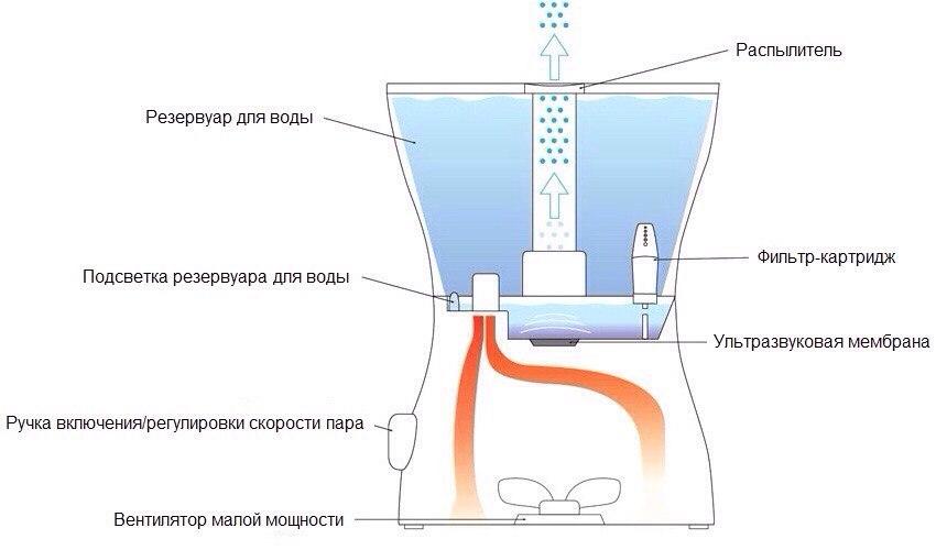 Схема увлажнителя воздуха Ballu UHB 400