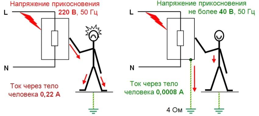 Прохождение электрического тока через тело человека в случае удара в системе с заземлением (слева) и без заземления (справа)