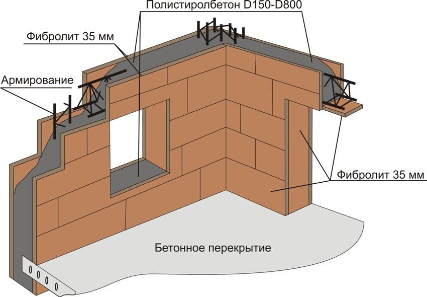 Схема строительства здания из полистиролбетона и фибролита