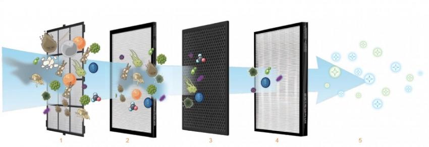 Принцип работы системы высокоэффективного удерживания частиц (НЕРА)