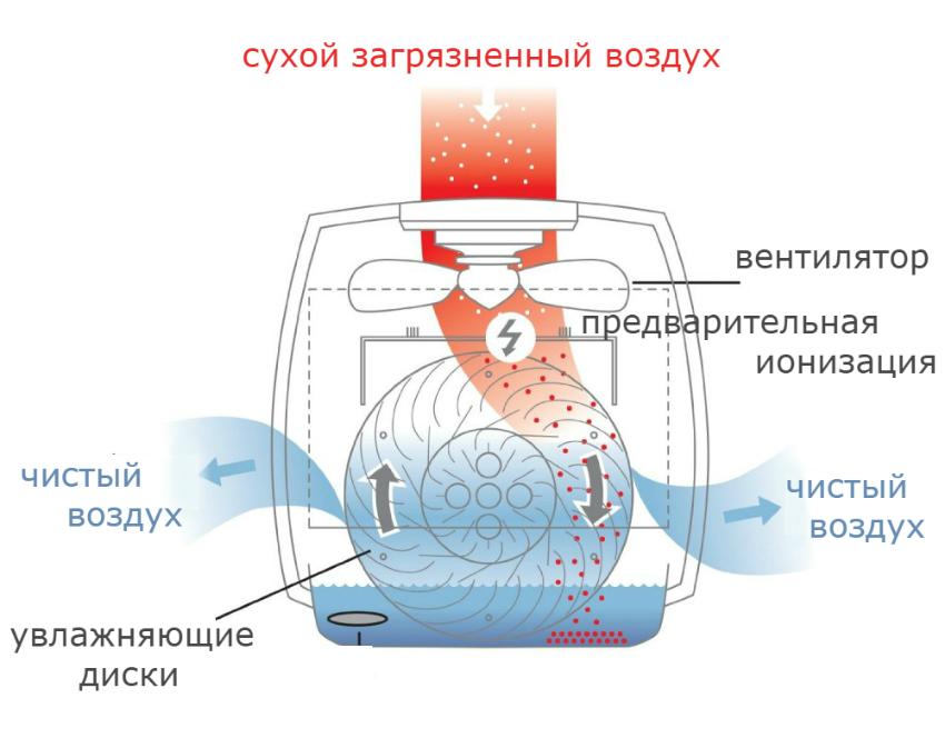 Принцип работы очистителя воздуха