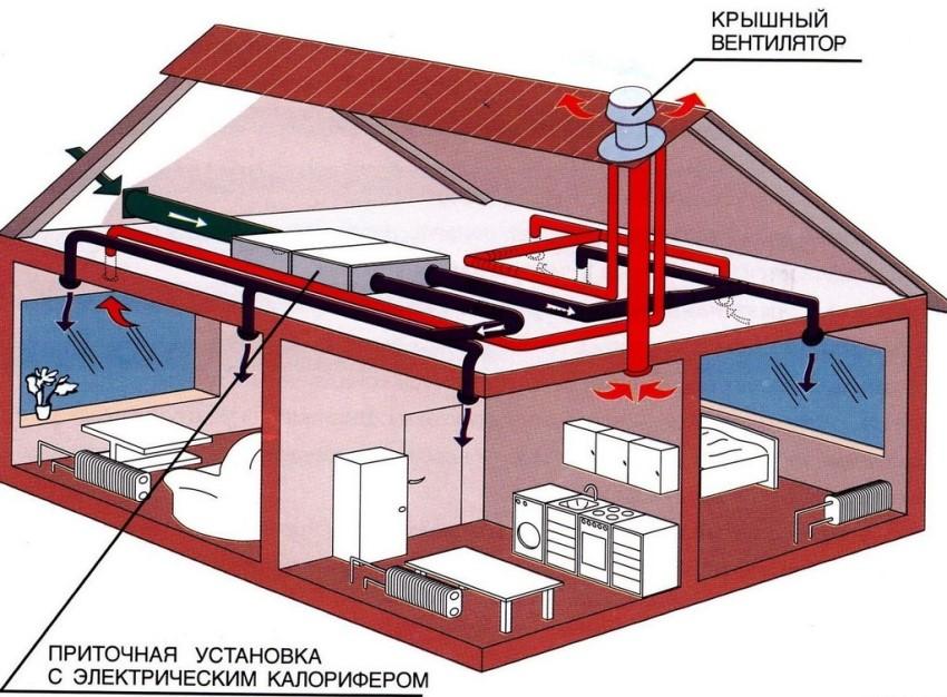 3D-модель проекта вентиляционной системы