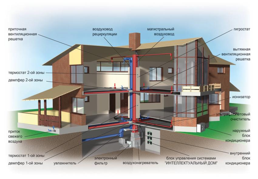 От того, насколько верно будет рассчитана система вентиляции, зависит качество оттока загрязнённого воздуха