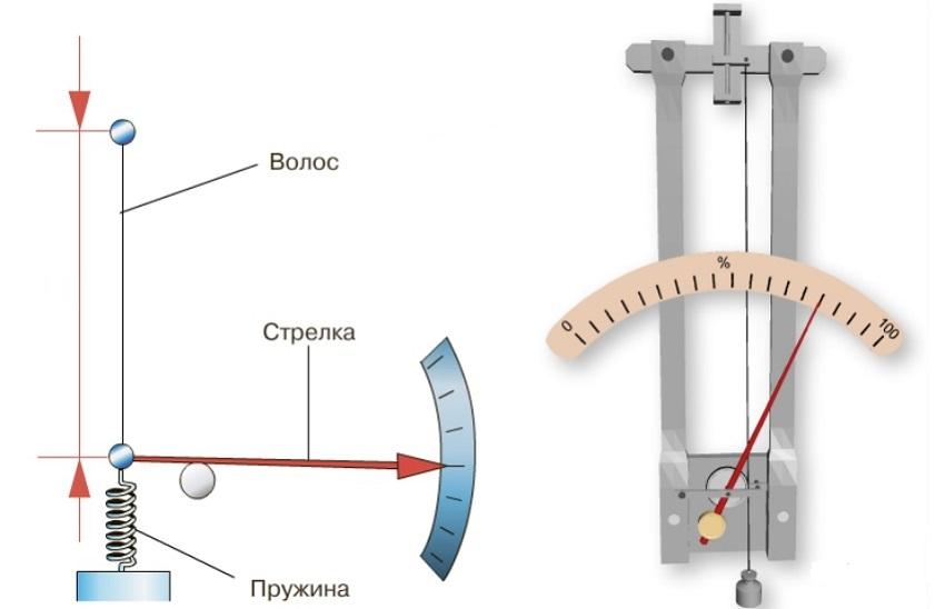 Принцип работы волосяного гигрометра