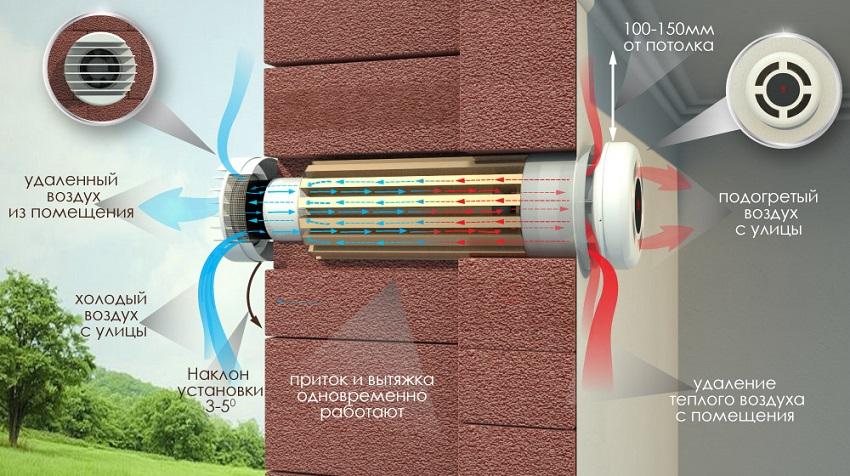 Работа системы проветривания и нагрева воздуха через рекупиратор