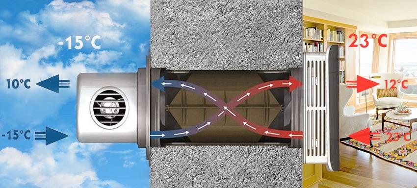 Схема подачи теплого воздуха через рекуператор