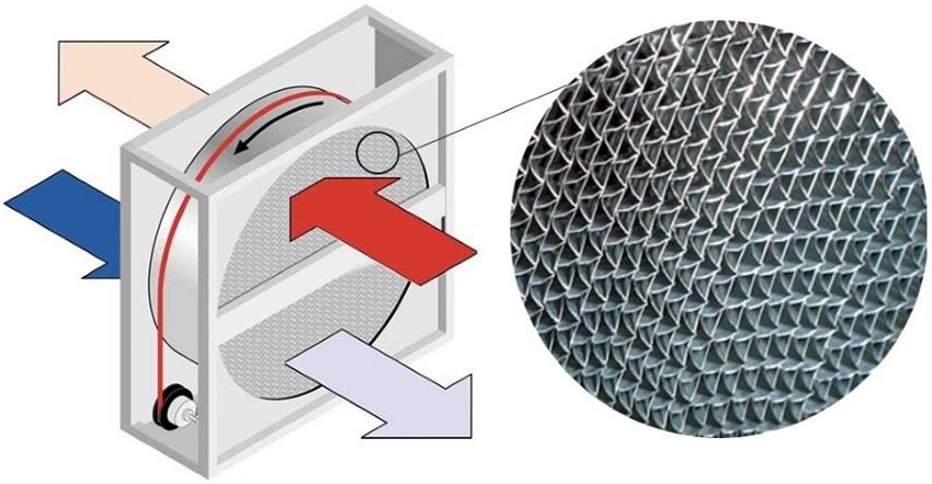 Рекуператор с роторным теплообменником EC EXTRA - Порошковый очиститель камеры сгорания Бузулук