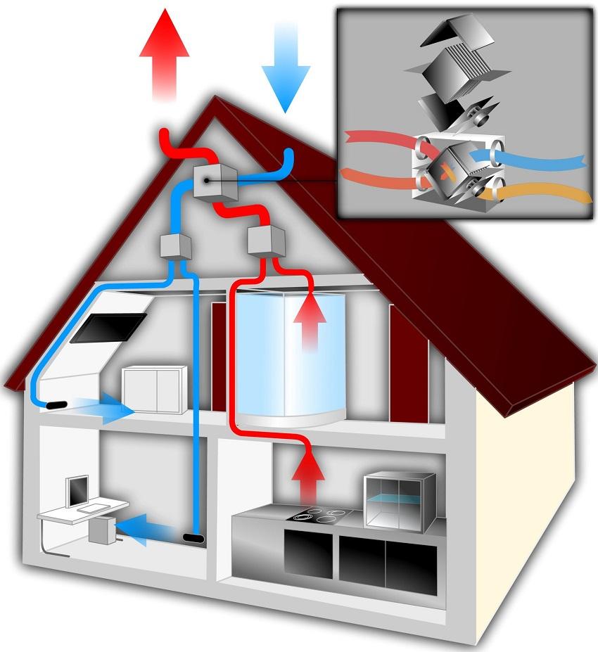 Вентилирование и подогрев воздуха через рекуператор в доме