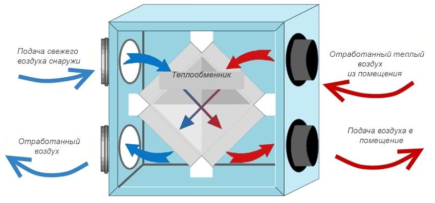 Циркуляция воздука через теплообменник