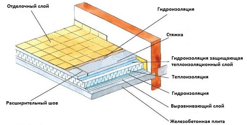 Схема размещения гидроизоляции при утеплении пола