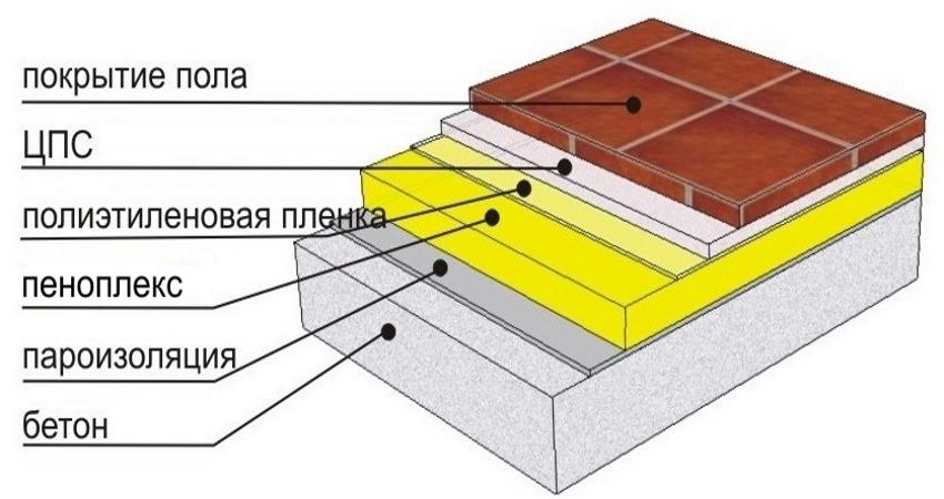 Схема прокладки пароизоляции во время утепления деревянного пола