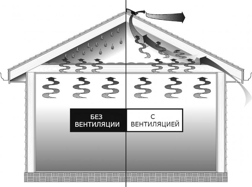 Правильно установленный вентилятор для вытяжки избавит помещение от опасной плесени и грибка