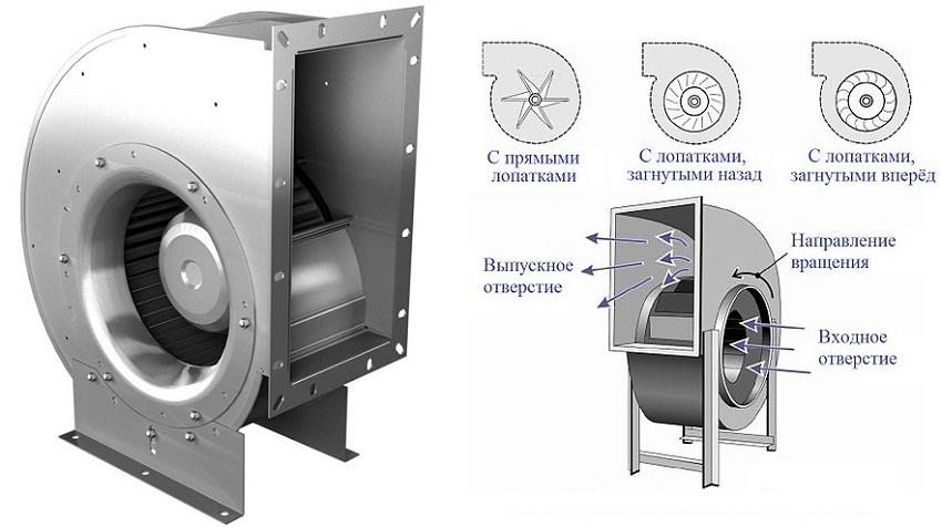 Принцип работы центробежного вентилятора