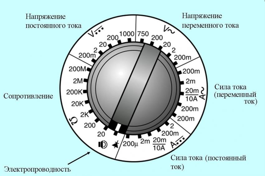 Шкала обозначений измеряемых величин имеет одинаковые значения во всех моделях мультиметров