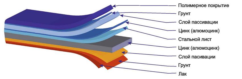 Структура покрытия стального профиля для грядок