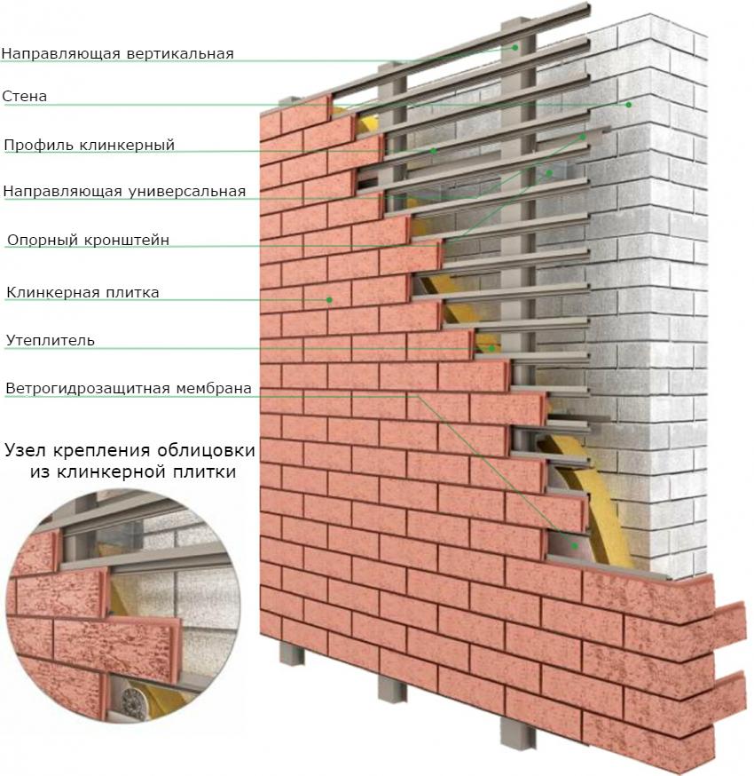 Схема устройства и крепления клинкерной панели