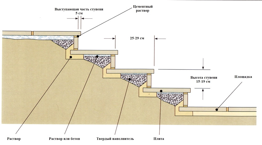 Ступени укладка схема