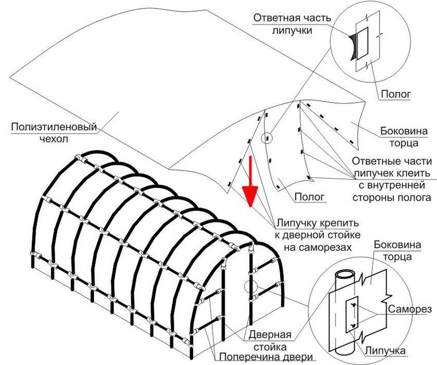 Схема сборки и укрытия каркаса пленкой
