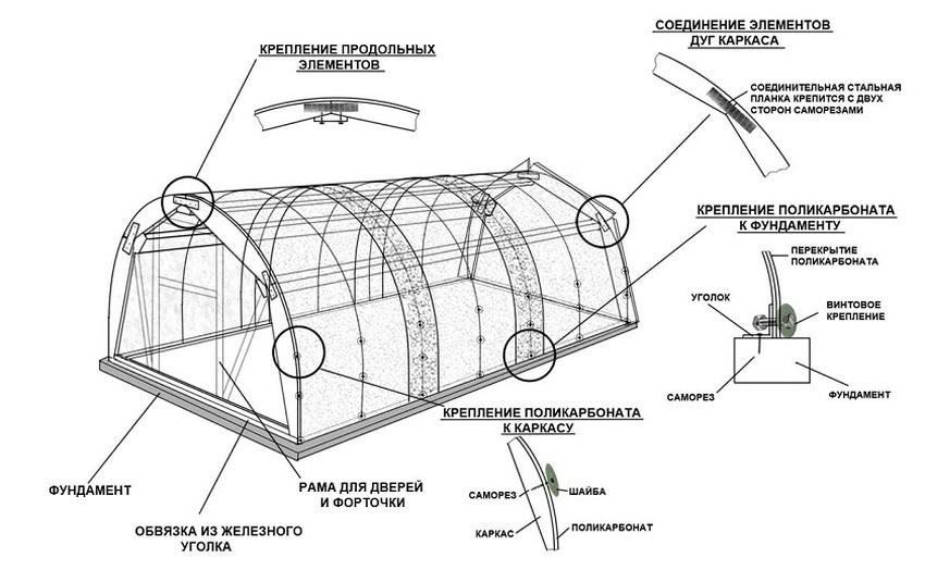 Схема сборки каркаса поликарбонатного парника