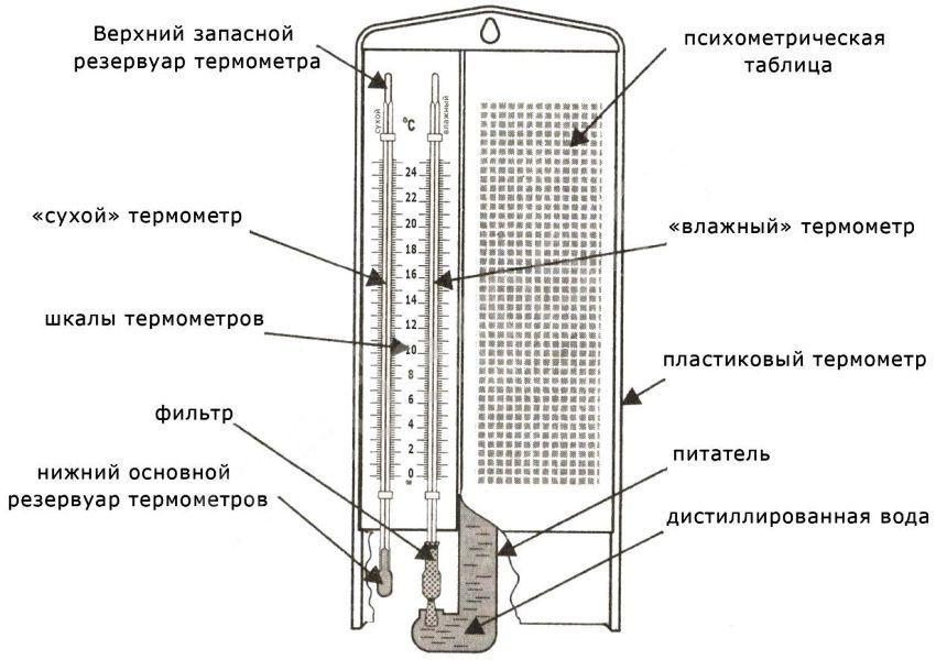 Конструкция психрометра