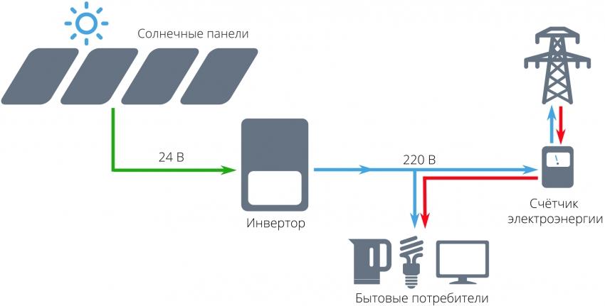 Схема подключения и работы солнечной станции