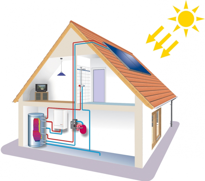 Принцип действия солнечной станции, соединенной с отопительным элементом в доме