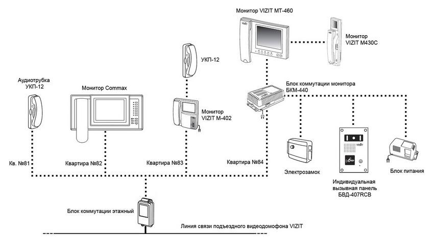 Конфигурация видеодомофона для квартиры фирмы VIZIT