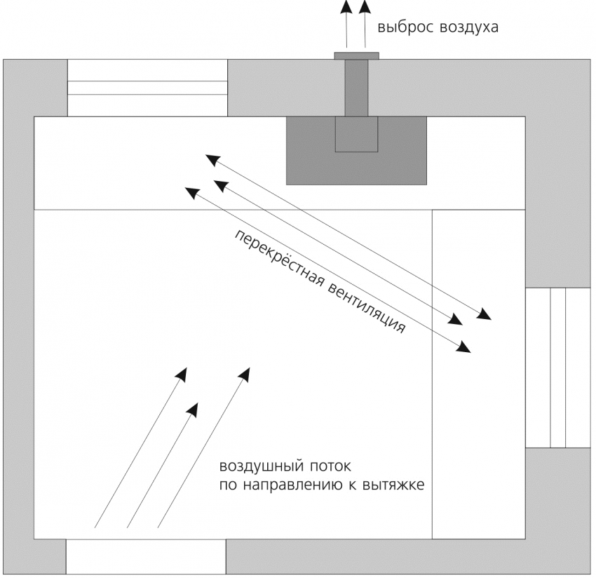 При планировании размещения и установки вытяжки необходимо учитывать размер комнаты и направление воздушных потоков