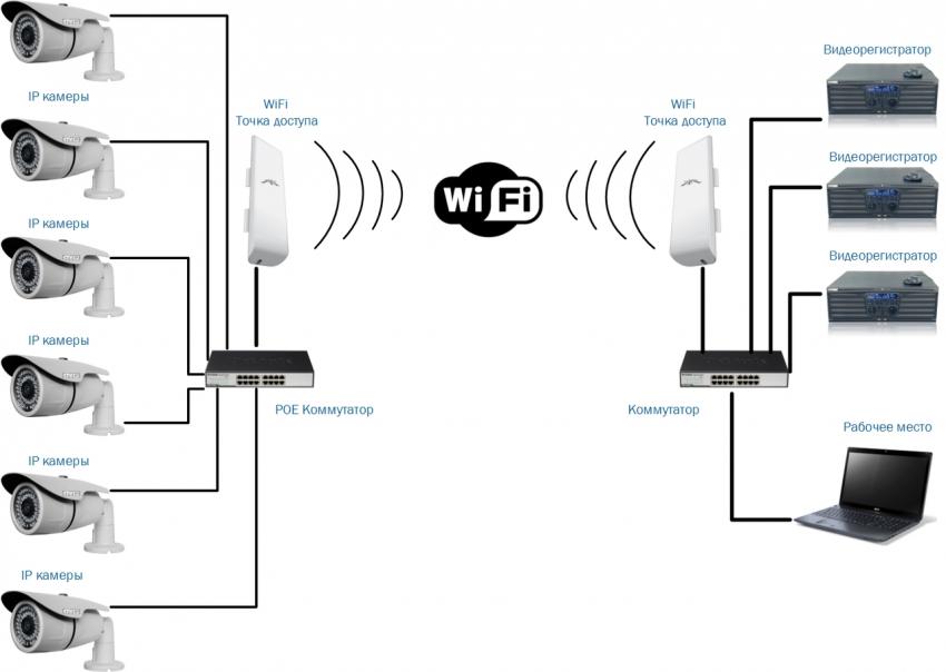 Схема комплексной работы беспроводной системы наружного слежения