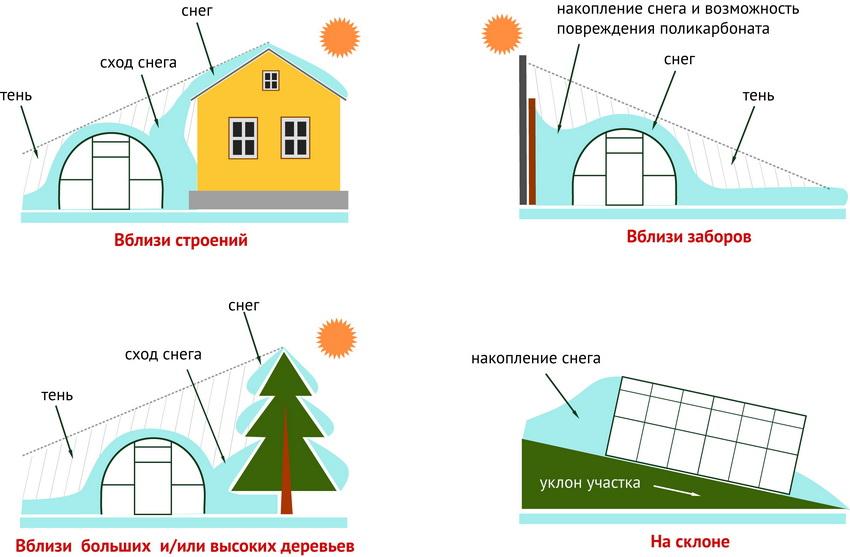 Примеры неудачного расположения теплицы на участке