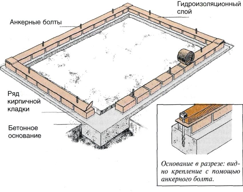 Схема сооружения бетонного основания для парника Бабочка