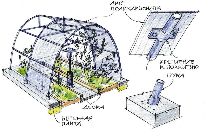 Схема конструкции парника из поликарбоната с использованием пластиковых труб и бетонных плит