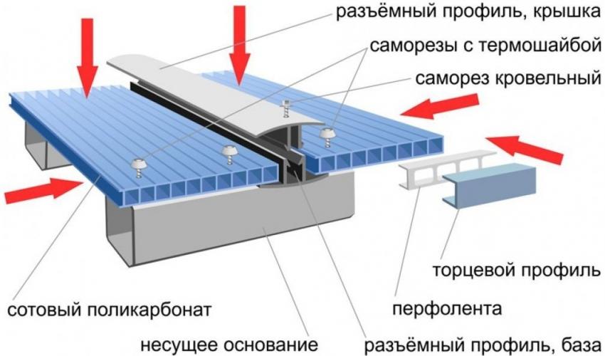 Монтаж поликарбоната к металлическому каркасу с помощью разъемного профиля