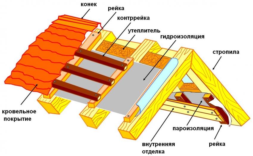 Схема утепления и изоляции крыши бани