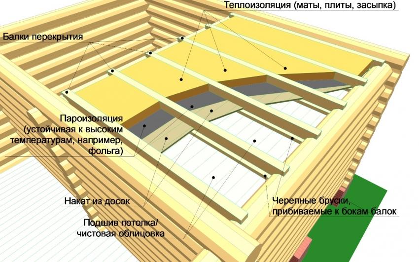 Схема обустройства и утепления подшивного потолка