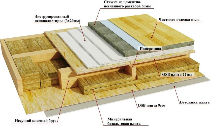 Схема утепления и изоляции бетонного пола