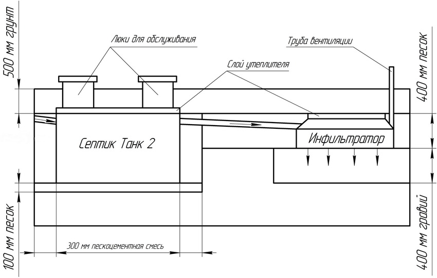 Принципиальная схема монтажа септика на участке